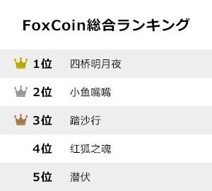 foxcoin-ranking
