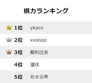 kiryoku-ranking