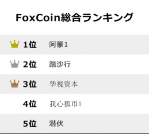 FoxCoin総合ランキング